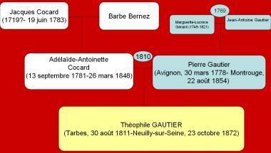 Tableau généalogique de Théophile Gautier